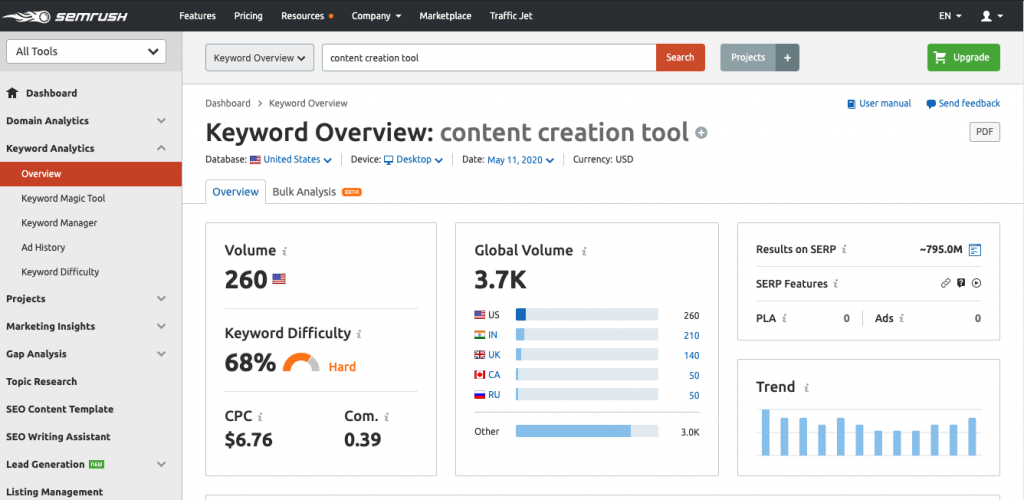 semrush keywords analysis for content creation