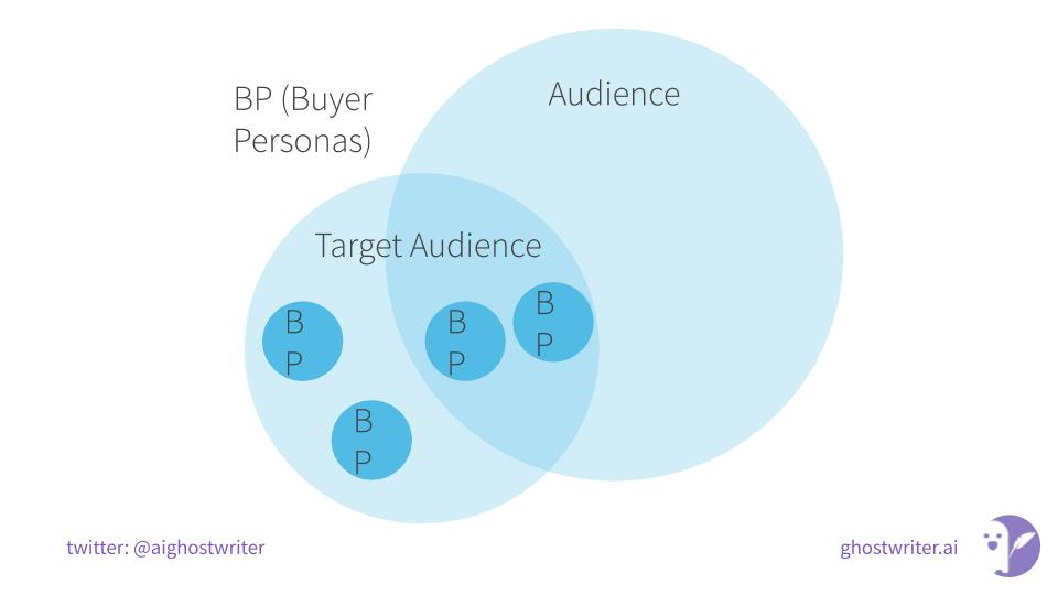 target audience, audience and buyer personas
