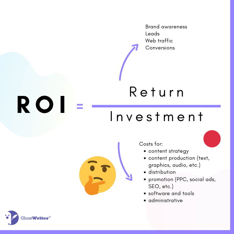 Marketing ROI = Return on Investment