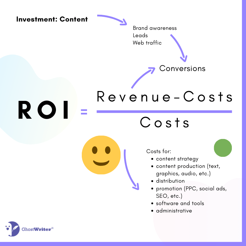 Content marketing ROI Revenue-costs/costs