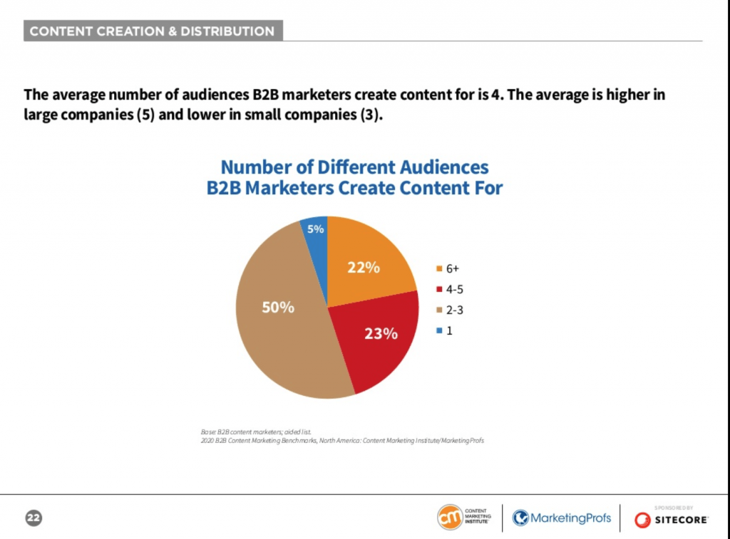 Audience B2B Content Marketing