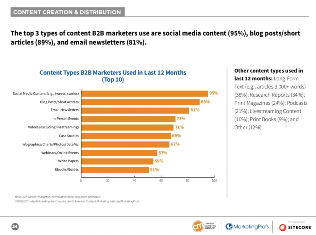Top Types B2B Content Marketing