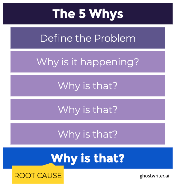 the five whys to identify ROI