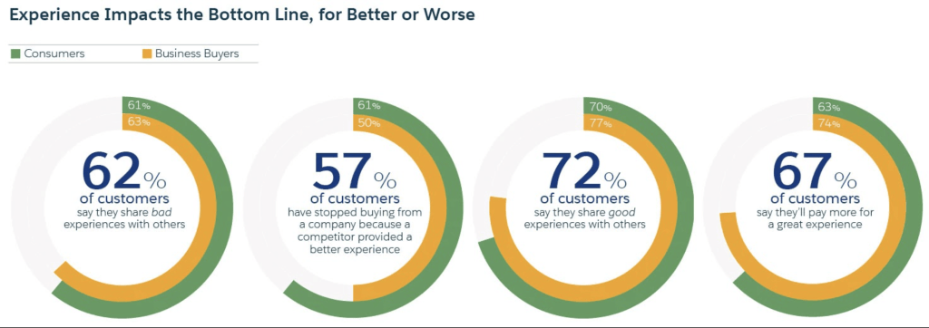 Customer Experience Management Impact