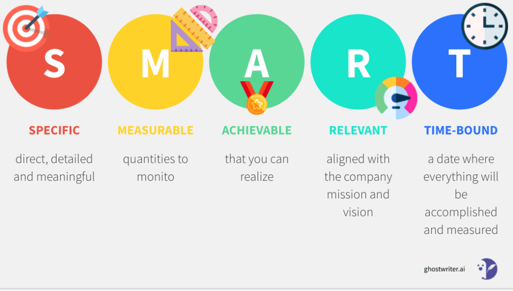 SMART goals for your content strategy