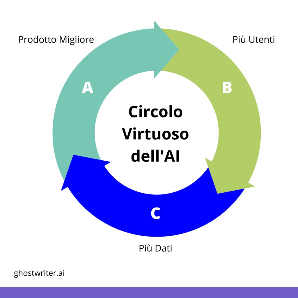 AI Marketing circolo virtuoso