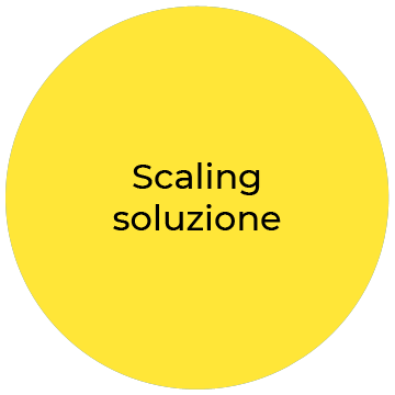 AI SALES DATA ANALYSIS scaling